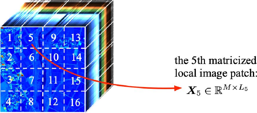 Figure 3 for Hyperspectral Super-Resolution via Global-Local Low-Rank Matrix Estimation