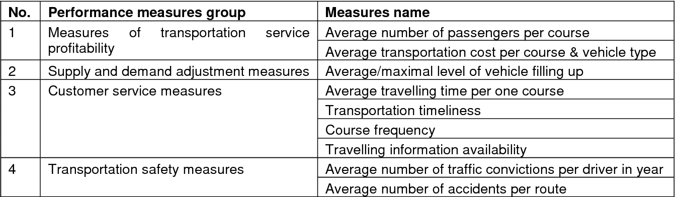 Table 2 from PASSENGER TRANSPORTATION PROCESSES PERFORMANCE