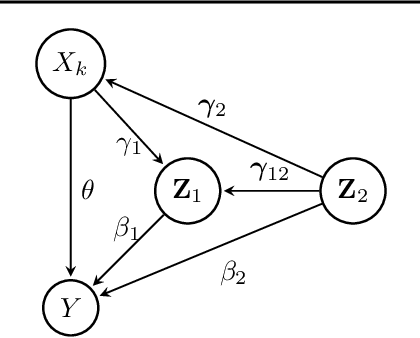 Figure 3 for Orthogonal Structure Search for Efficient Causal Discovery from Observational Data