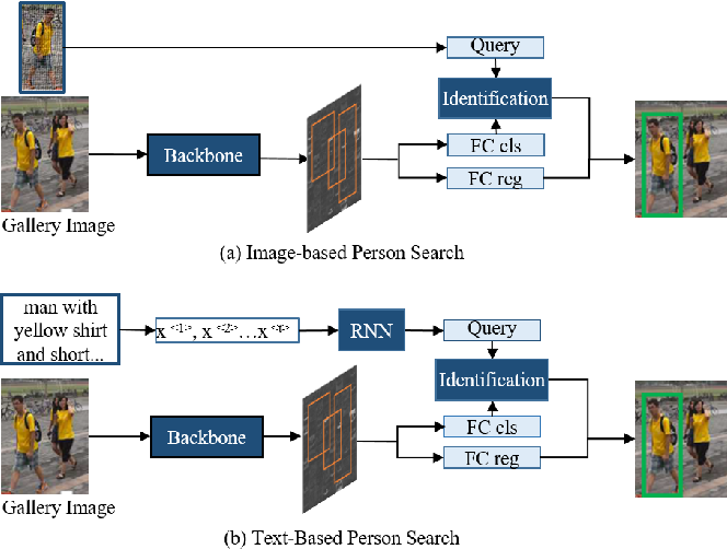 Figure 1 for Person Search Challenges and Solutions: A Survey