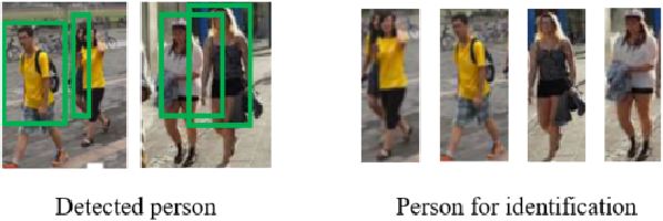 Figure 3 for Person Search Challenges and Solutions: A Survey