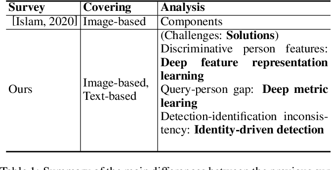 Figure 2 for Person Search Challenges and Solutions: A Survey