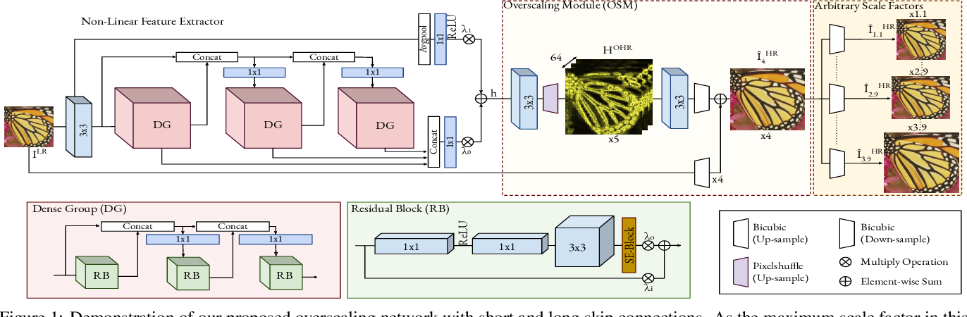 Figure 1 for OverNet: Lightweight Multi-Scale Super-Resolution with Overscaling Network