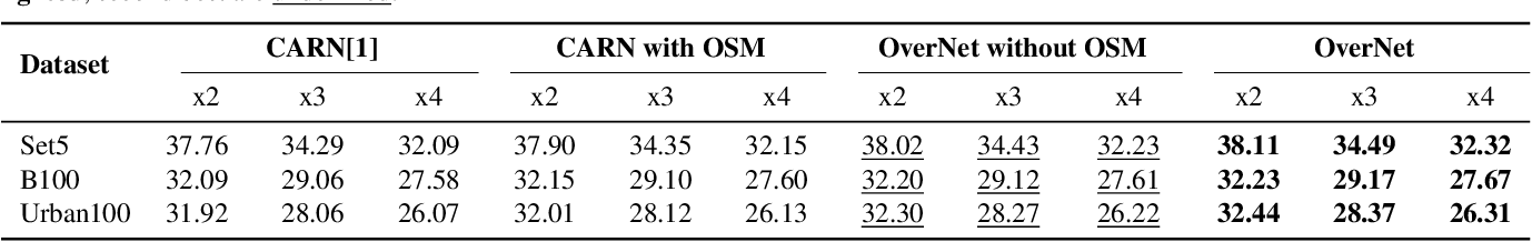 Figure 3 for OverNet: Lightweight Multi-Scale Super-Resolution with Overscaling Network