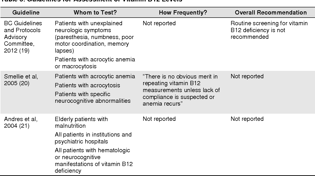 vitamin b12 deficiency treatment guidelines