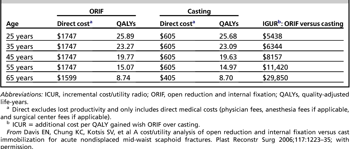 Table 3 from The use of economic evaluation in hand surgery