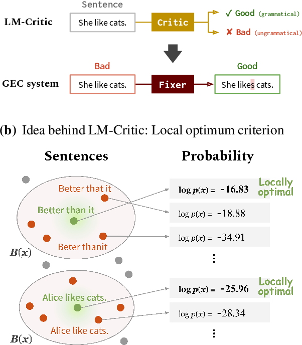 Figure 1 for LM-Critic: Language Models for Unsupervised Grammatical Error Correction