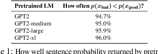 Figure 2 for LM-Critic: Language Models for Unsupervised Grammatical Error Correction