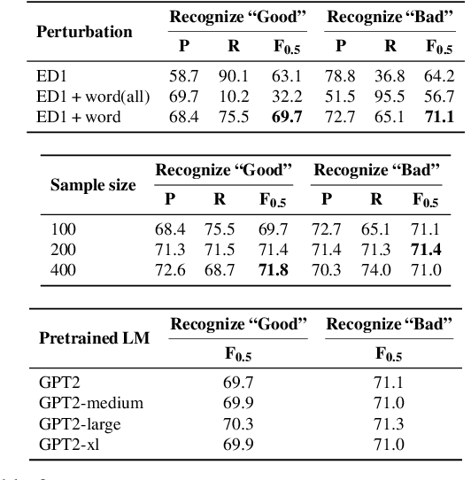Figure 3 for LM-Critic: Language Models for Unsupervised Grammatical Error Correction