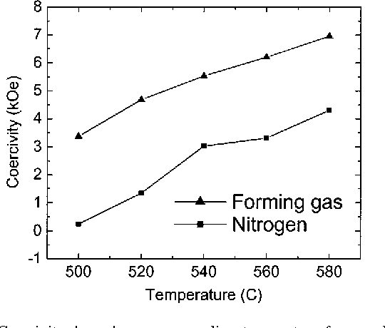 FIG. 1. Coercivity dependence on annealing temperature for samples annealed in nitrogen and forming gas, respectively, for 30 min.