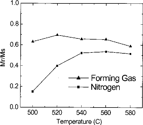FIG. 2. Remanence ratio vs annealing temperature for samples annealed in nitrogen and forming gas, respectively, for 30 min.