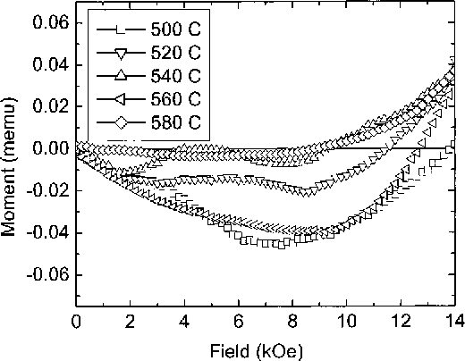 FIG. 3. The dM curves for samples annealed in forming gas atmosphere for 30 min at varying annealing temperatures. The samples were demagnetized thermally by treating in He atmosphere at 500 °C for 5 min before making the dM measurements.