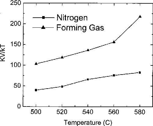 FIG. 4. KV/kT dependence on annealing temperature for samples annealed in nitrogen and forming gas, respectively, for 30 min.