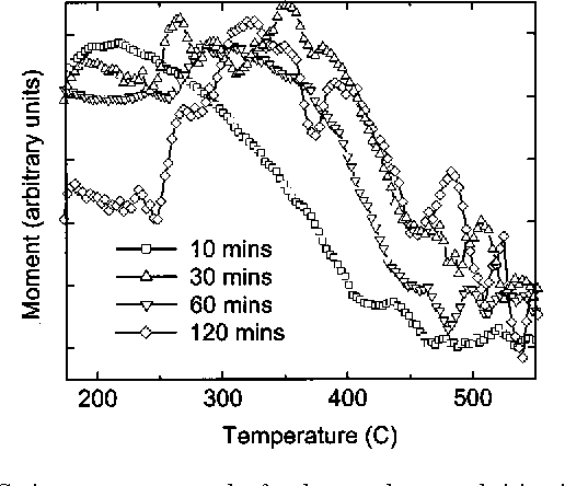 FIG. 5. Curie temperature graphs for the samples annealed in nitrogen at 580 °C for varying annealing time.