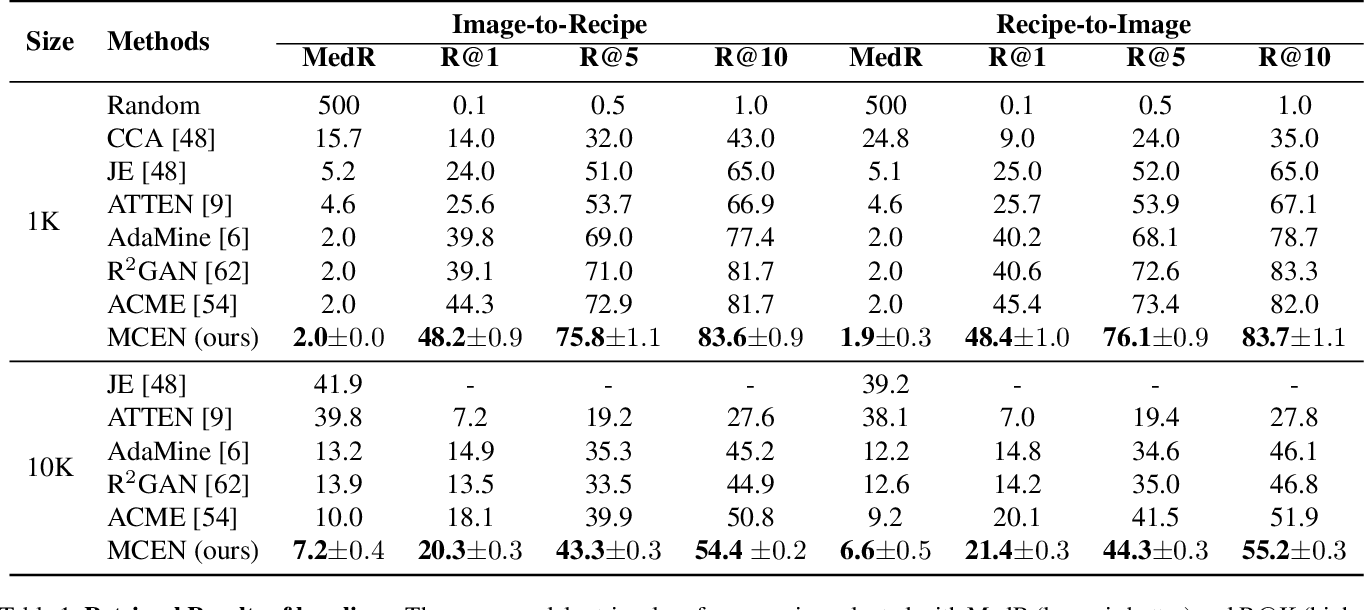 Figure 1 for MCEN: Bridging Cross-Modal Gap between Cooking Recipes and Dish Images with Latent Variable Model