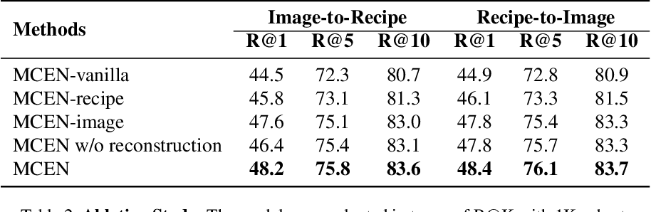 Figure 3 for MCEN: Bridging Cross-Modal Gap between Cooking Recipes and Dish Images with Latent Variable Model