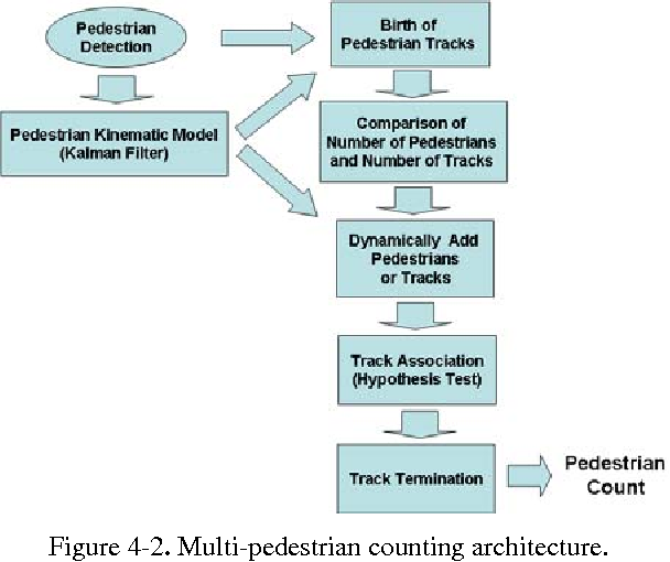 Figure 4-2. Multi-pedestrian counting architecture.