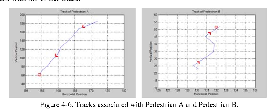 Figure 4-6. Tracks associated with Pedestrian A and Pedestrian B.