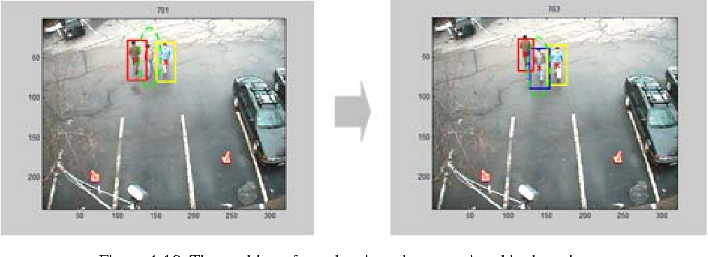 Figure 4-10. The tracking of a pedestrian who was missed in detection.