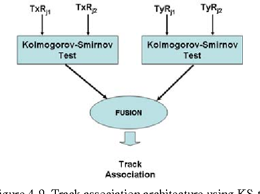 Figure 4-9. Track association architecture using KS-test.