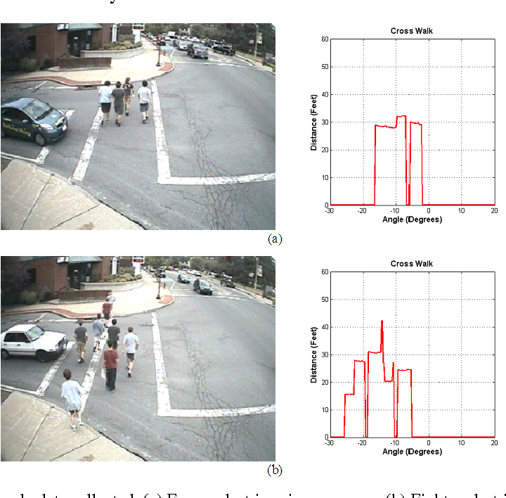 Figure 5-3. Some sample data collected. (a) Four pedestrians in one group. (b) Eight pedestrians in a large group.