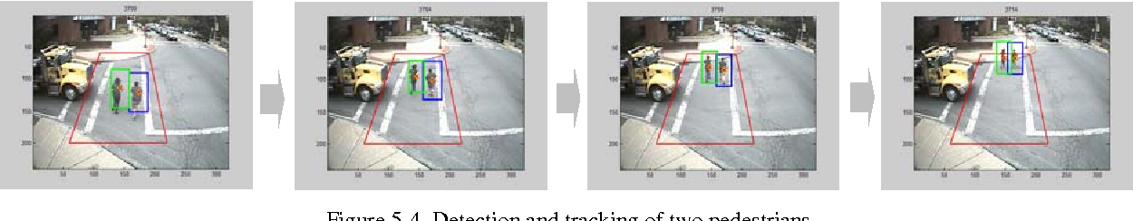 Figure 5-4. Detection and tracking of two pedestrians.