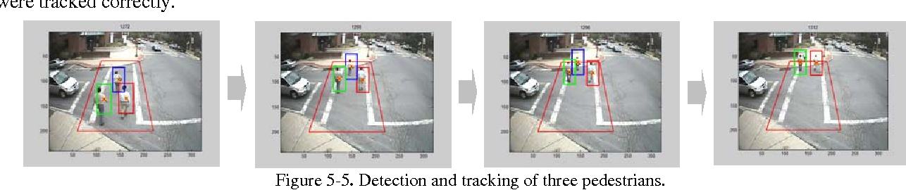Figure 5-5. Detection and tracking of three pedestrians.