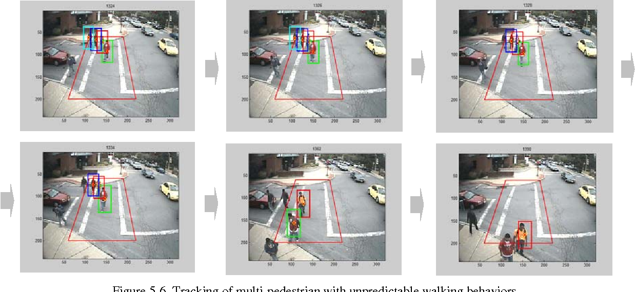 Figure 5-6. Tracking of multi-pedestrian with unpredictable walking behaviors.
