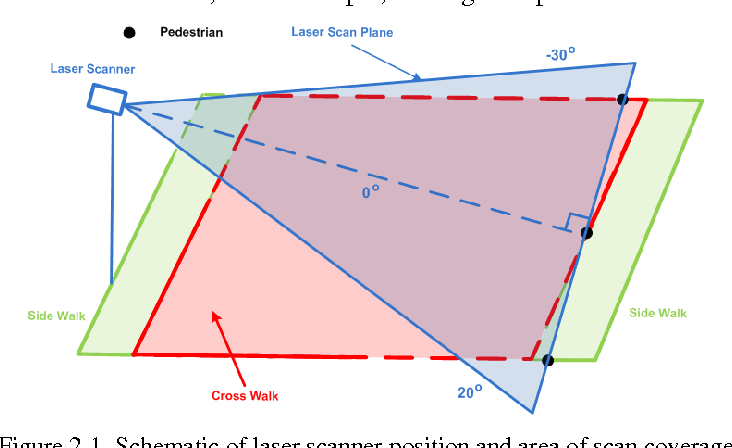 Figure 2-1. Schematic of laser scanner position and area of scan coverage