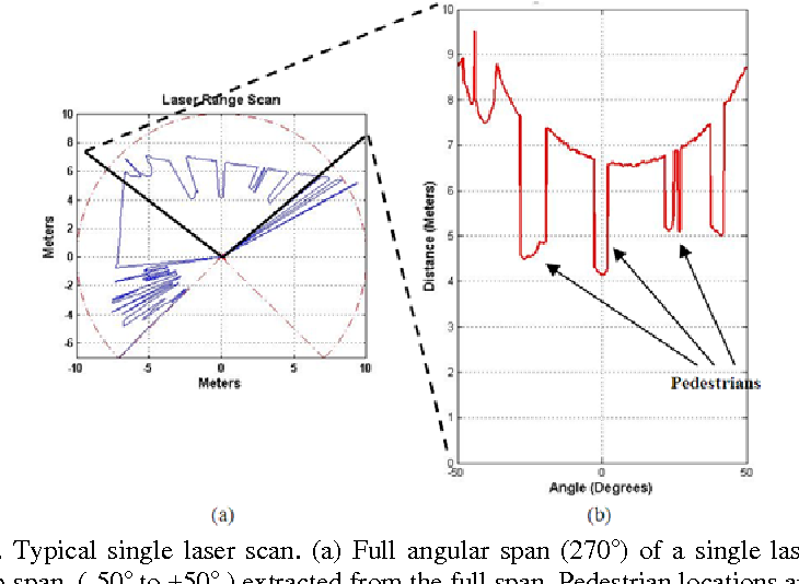 Figure 2-2. Typical single laser scan. (a) Full angular span (270o) of a single laser scan, (b) Smaller angular sub-span (-50o to +50o ) extracted from the full span. Pedestrian locations are marked.