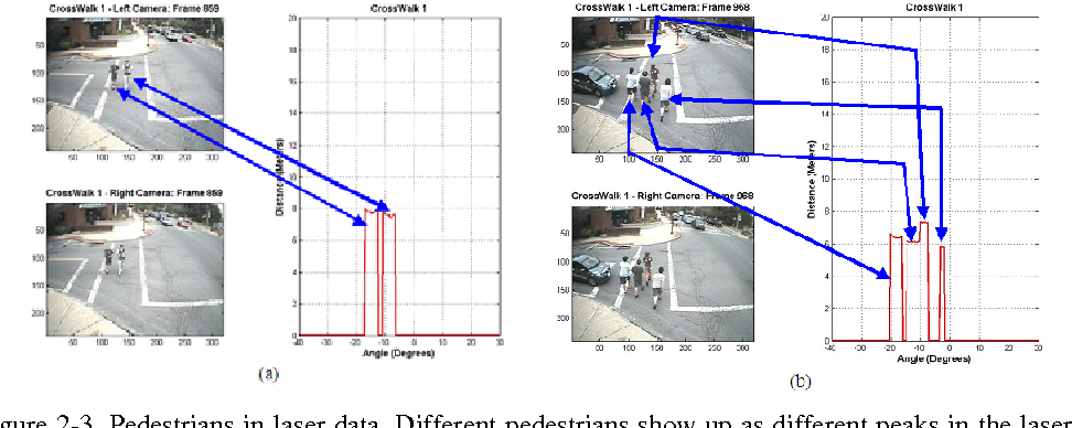 Figure 2-3. Pedestrians in laser data. Different pedestrians show up as different peaks in the laser data. (a) Two-pedestrian scenario, (b) Four-pedestrian scenario.