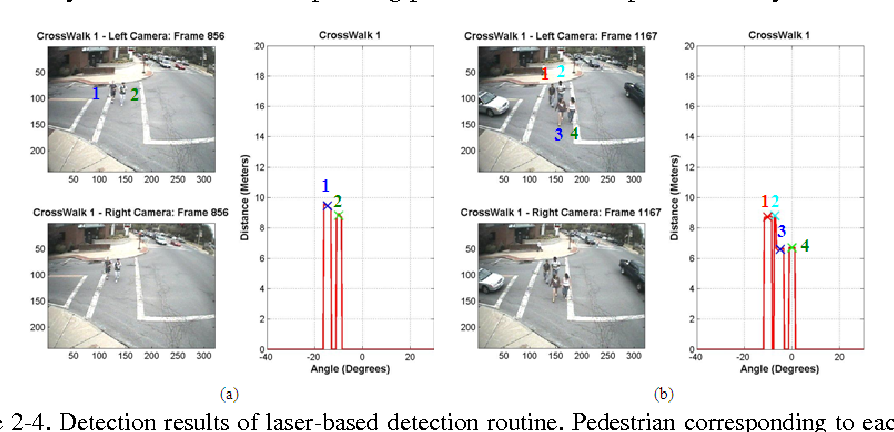 Figure 2-4. Detection results of laser-based detection routine. Pedestrian corresponding to each peak is marked with the same number as the peak. (a) Two-pedestrian benign scenario, (b) Four-pedestrian complex scenario with merged laser peaks.