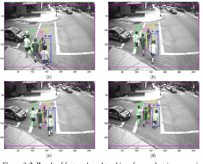 Figure 3-2. Result of feature-based tracking: four pedestrian scenario
