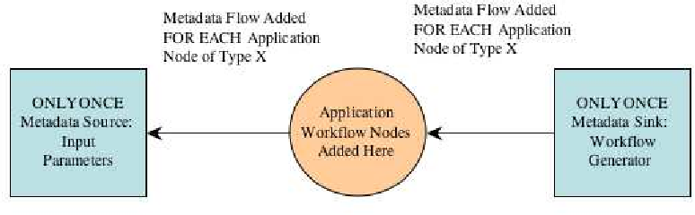Figure 2: An illustration of a context document. The application work ow node type (added in the center center) is used to lookup rules for adding metadata