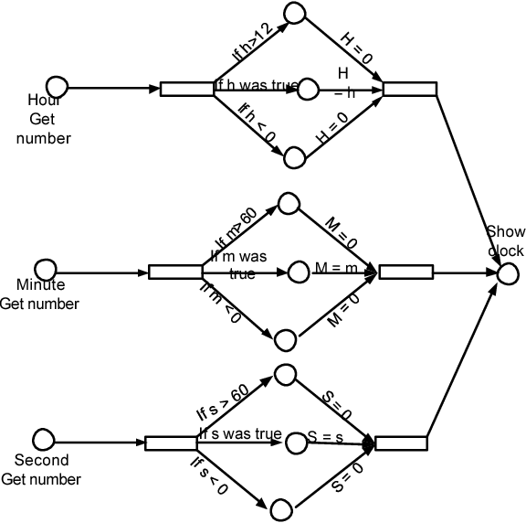 Encapsulation Diagram Object
