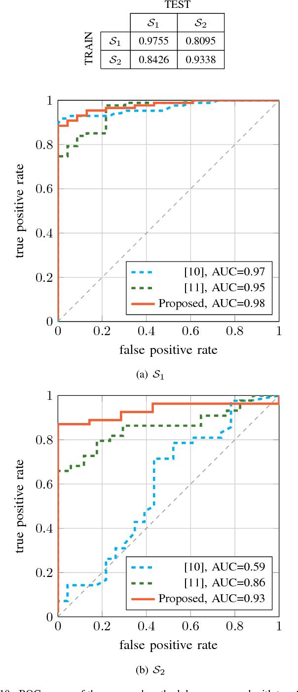 Figure 2 for Landmine Detection Using Autoencoders on Multi-polarization GPR Volumetric Data
