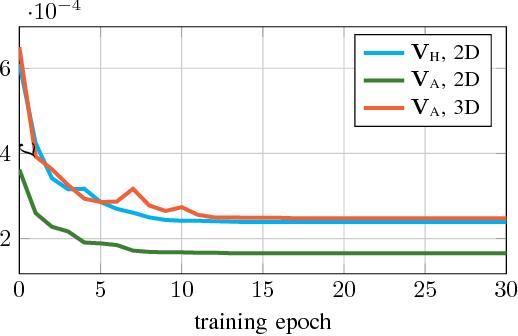 Figure 3 for Landmine Detection Using Autoencoders on Multi-polarization GPR Volumetric Data