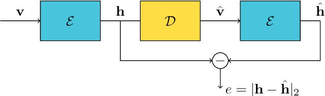 Figure 4 for Landmine Detection Using Autoencoders on Multi-polarization GPR Volumetric Data
