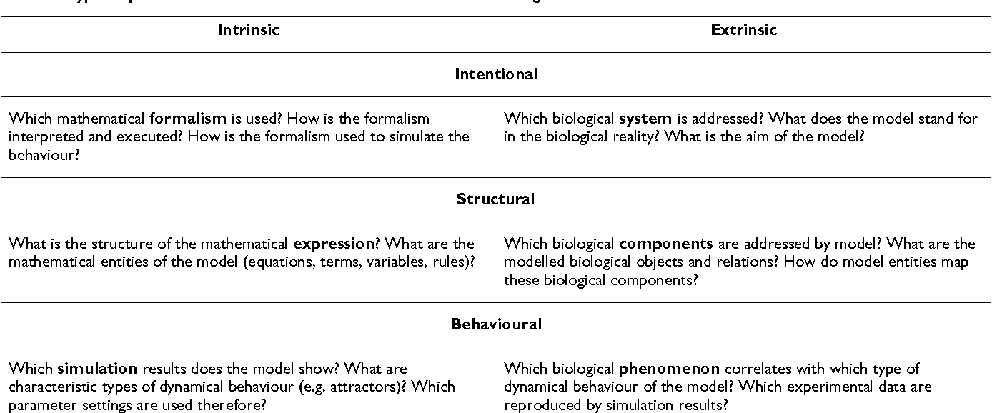 How to formalise the meaning of a bio-model: a case study - Semantic