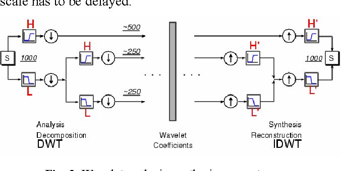 Matlab Wavelet