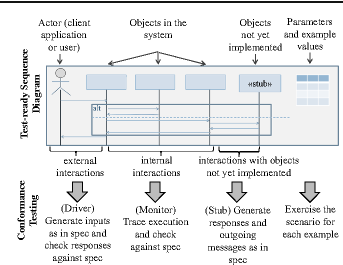 A toolset for conformance testing against uml sequence diagrams figure 2 ccuart Gallery
