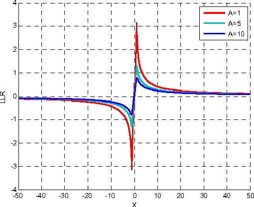 A log-likelihood ratio for improved receiver performance for VLF/LF