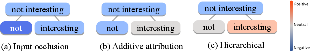 Figure 1 for Towards Hierarchical Importance Attribution: Explaining Compositional Semantics for Neural Sequence Models