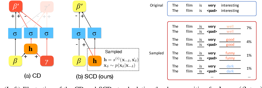 Figure 3 for Towards Hierarchical Importance Attribution: Explaining Compositional Semantics for Neural Sequence Models
