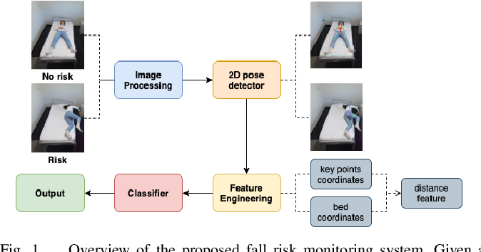 Figure 1 for Video-Based Inpatient Fall Risk Assessment: A Case Study