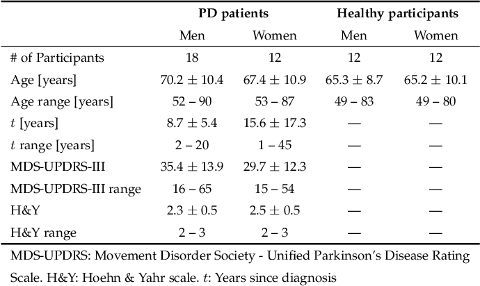 Figure 2 for Exploring Facial Expressions and Affective Domains for Parkinson Detection