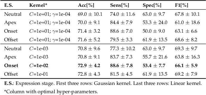 Figure 3 for Exploring Facial Expressions and Affective Domains for Parkinson Detection