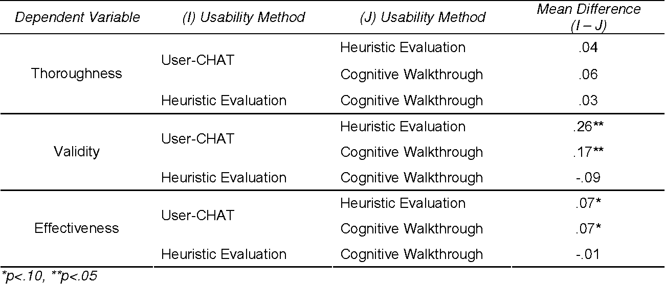 Table 12 from Validating the User -Centered Hybrid Assessment Tool