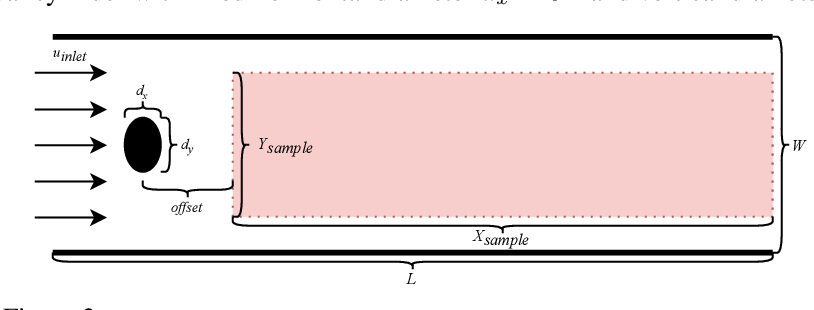 Figure 3 for Frequency-compensated PINNs for Fluid-dynamic Design Problems