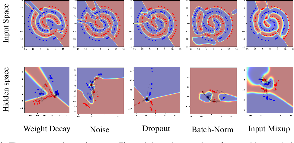 Figure 3 for Manifold Mixup: Learning Better Representations by Interpolating Hidden States